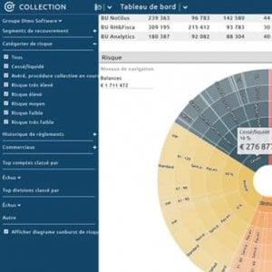 360° visibilty of customer financial information